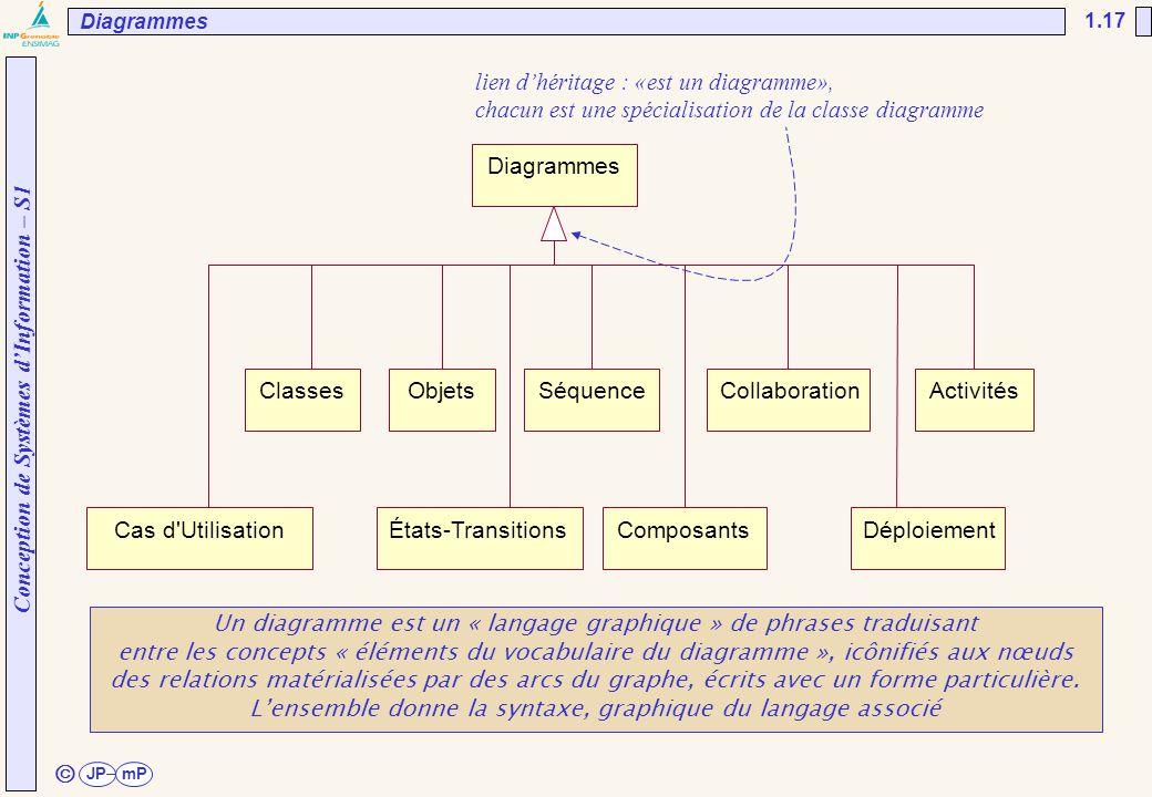 Conception de Systèmes d'Information – S1 JPmP 1.17 ã lien d'héritage : «est un diagramme», chacun est une spécialisation de la classe diagramme Un di