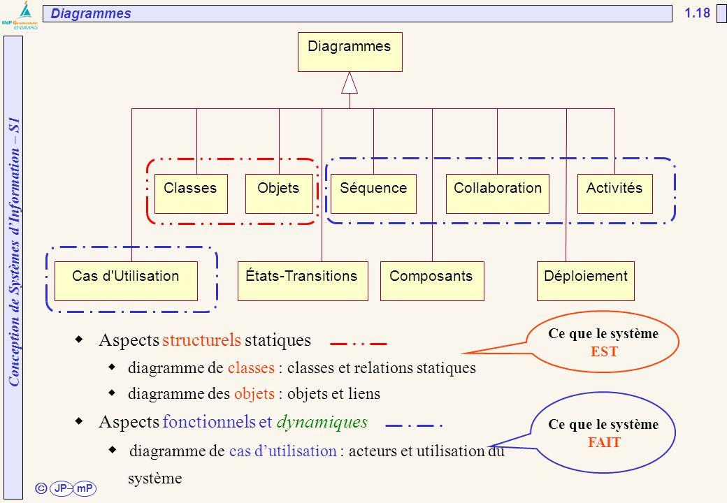Conception de Systèmes d'Information – S1 JPmP 1.18 ã Diagrammes ClassesObjetsSéquenceCollaborationActivités Cas d'UtilisationÉtats-TransitionsComposa