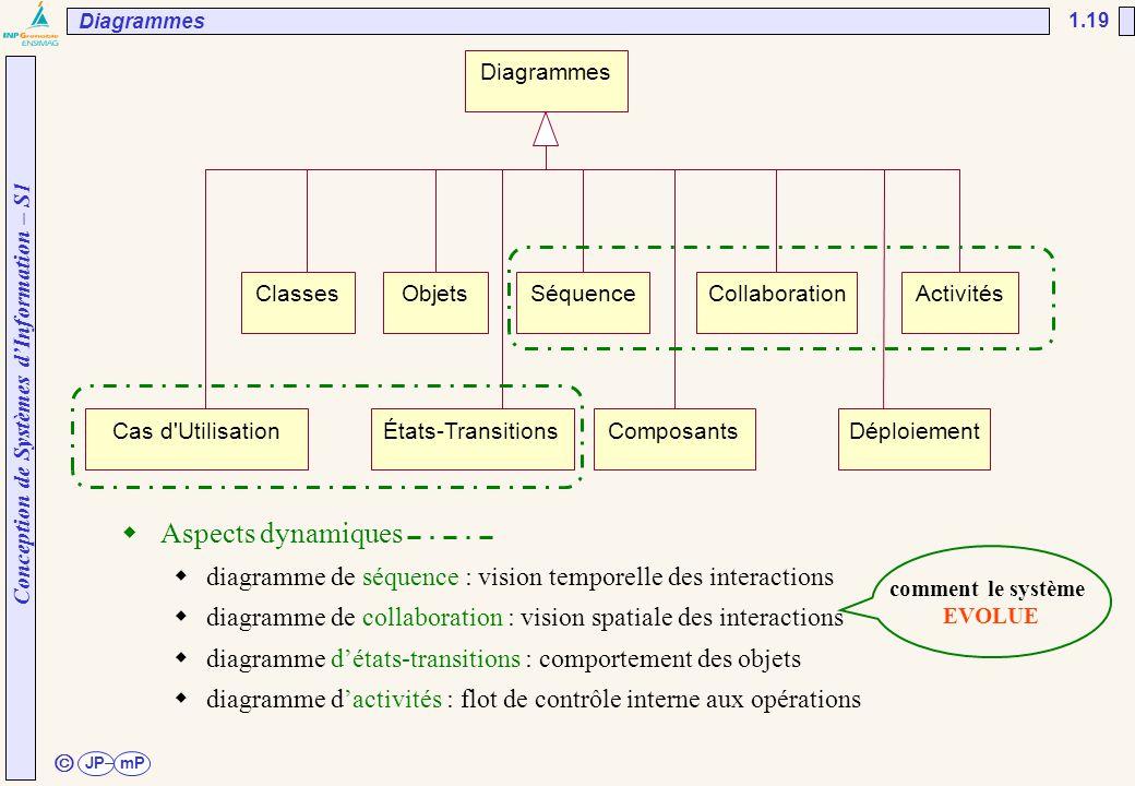 Conception de Systèmes d'Information – S1 JPmP 1.19 ã Diagrammes ClassesObjetsSéquenceCollaborationActivités Cas d'UtilisationÉtats-TransitionsComposa