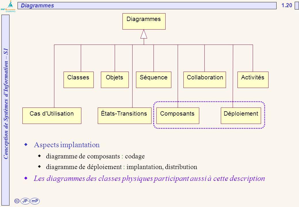 Conception de Systèmes d'Information – S1 JPmP 1.20 ã Diagrammes ClassesObjetsSéquenceCollaborationActivités Cas d'UtilisationÉtats-TransitionsComposa