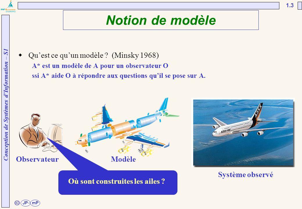 Conception de Systèmes d'Information – S1 JPmP 1.3 ã Notion de modèle  Qu'est ce qu'un modèle ? (Minsky 1968) A* est un modèle de A pour un observate