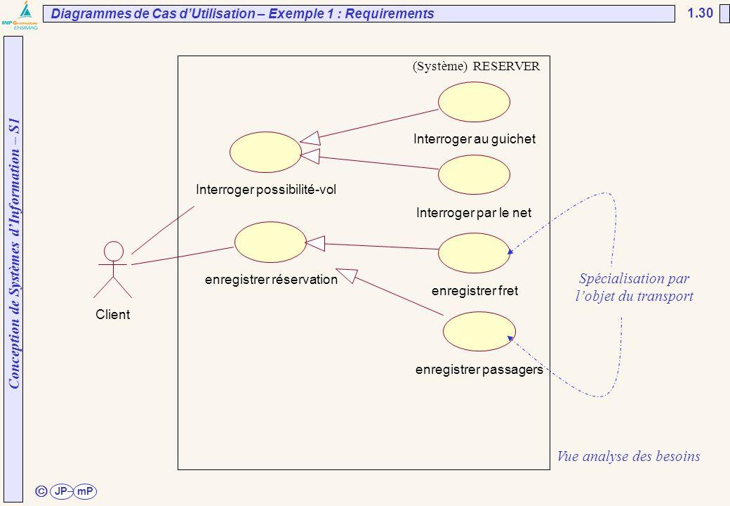 Conception de Systèmes d'Information – S1 JPmP 1.30 ã Diagrammes de Cas d'Utilisation – Exemple 1 : Requirements Interroger au guichet Interroger par