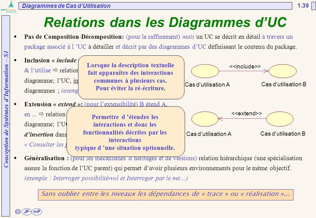 Conception de Systèmes d'Information – S1 JPmP 1.39 ã Relations dans les Diagrammes d'UC  Pas de Composition-Décomposition: (pour le raffinement) mai