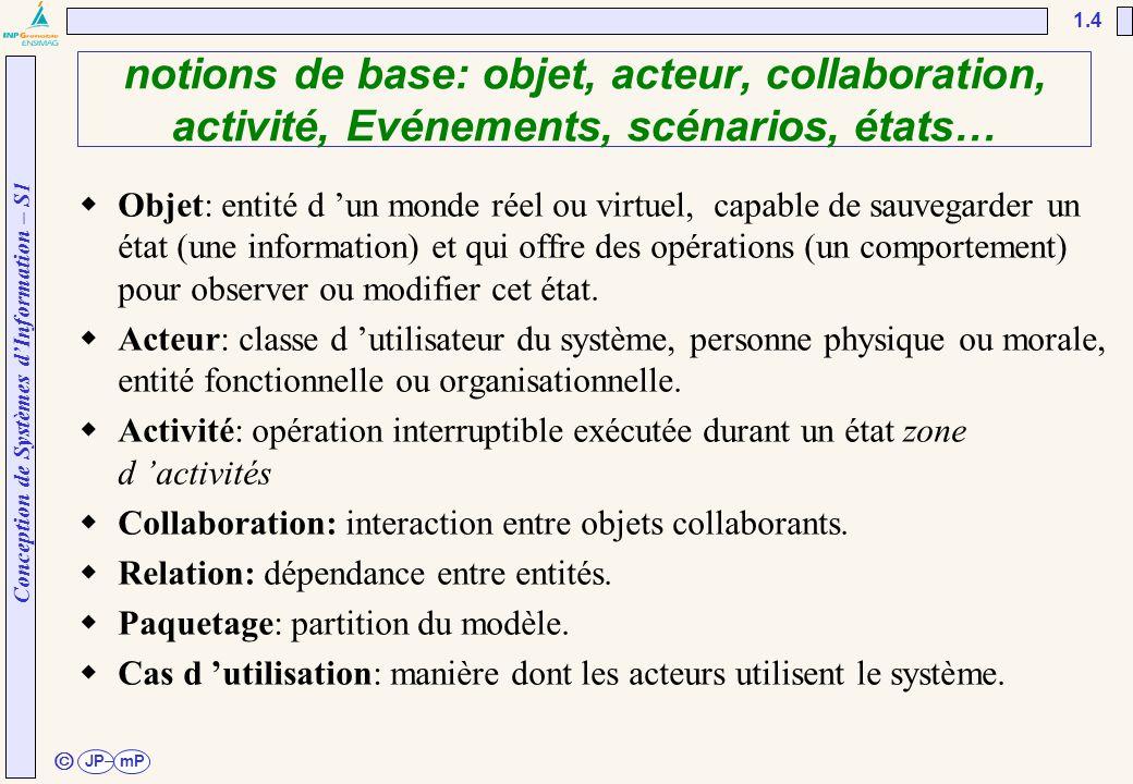 Conception de Systèmes d'Information – S1 JPmP 1.4 ã  Objet: entité d 'un monde réel ou virtuel, capable de sauvegarder un état (une information) et