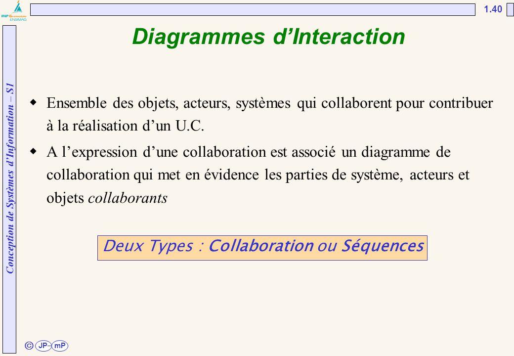 Conception de Systèmes d'Information – S1 JPmP 1.40 ã Diagrammes d'Interaction  Ensemble des objets, acteurs, systèmes qui collaborent pour contribue
