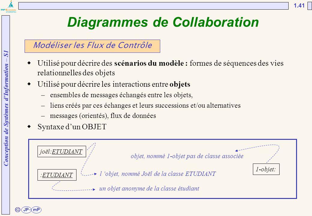 Conception de Systèmes d'Information – S1 JPmP 1.41 ã Diagrammes de Collaboration  Utilisé pour décrire des scénarios du modèle : formes de séquences