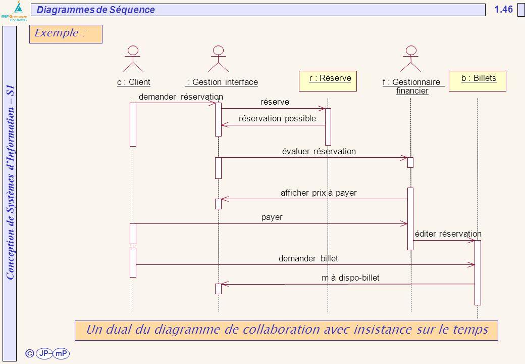 Conception de Systèmes d'Information – S1 JPmP 1.46 ã c : Client r : Réserve f : Gestionnaire financier b : Billets : Gestion interface demander bille