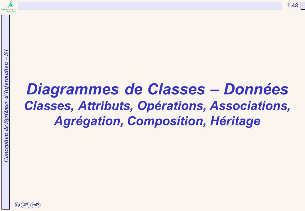 Conception de Systèmes d'Information – S1 JPmP 1.48 ã Diagrammes de Classes – Données Classes, Attributs, Opérations, Associations, Agrégation, Compos