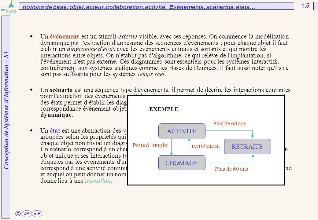 Conception de Systèmes d'Information – S1 JPmP 1.5 ã  Un événement est un stimuli externe visible, avec ses réponses. On commence la modélisation dyn