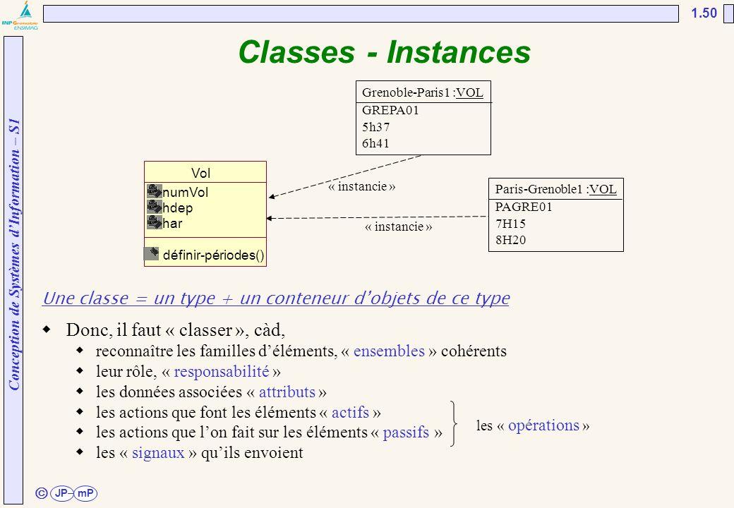 Conception de Systèmes d'Information – S1 JPmP 1.50 ã Classes - Instances Une classe = un type + un conteneur d'objets de ce type « instancie » Grenob