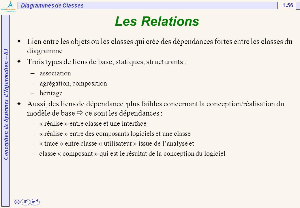 Conception de Systèmes d'Information – S1 JPmP 1.56 ã Les Relations  Lien entre les objets ou les classes qui crée des dépendances fortes entre les c