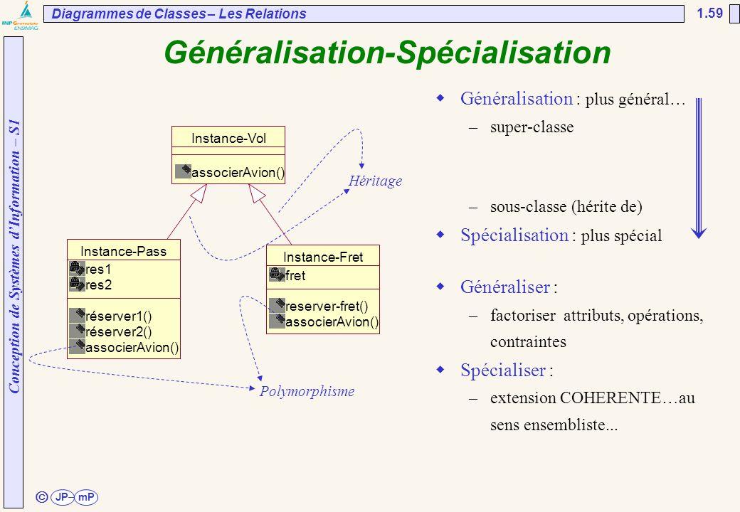 Conception de Systèmes d'Information – S1 JPmP 1.59 ã Généralisation-Spécialisation Diagrammes de Classes – Les Relations Instance-Vol associerAvion()