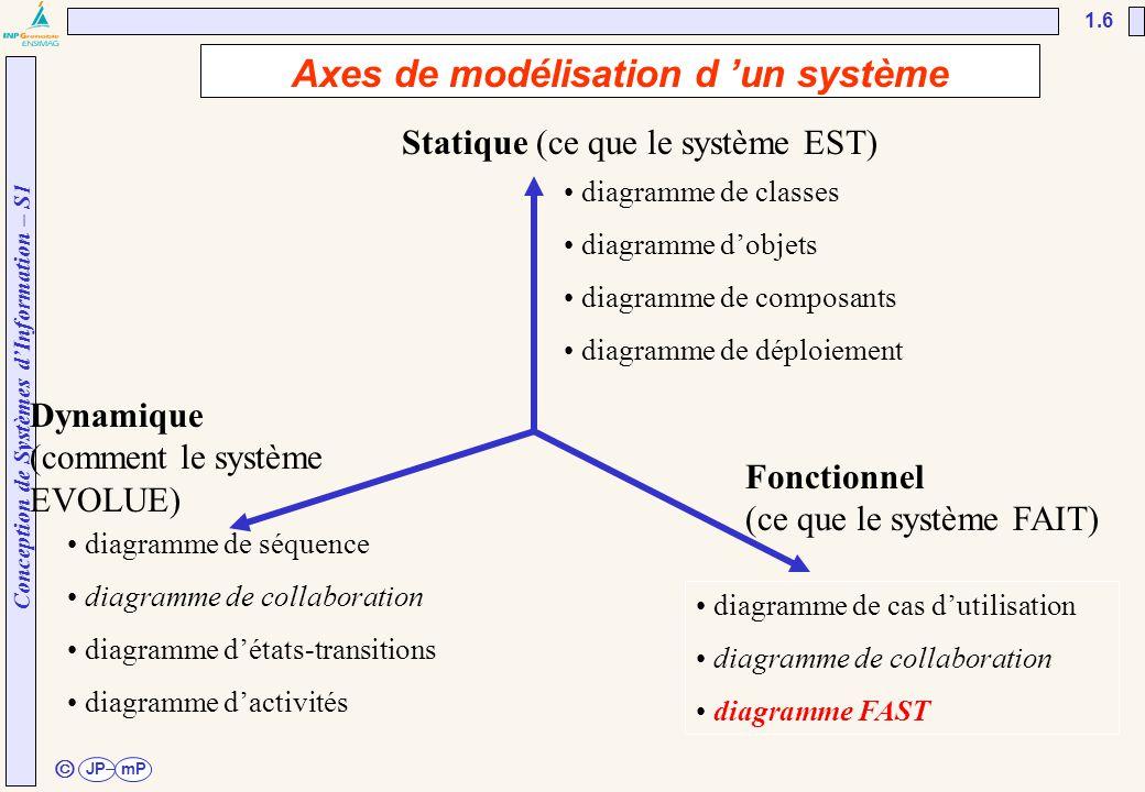 Conception de Systèmes d'Information – S1 JPmP 1.6 ã • diagramme de classes • diagramme d'objets • diagramme de composants • diagramme de déploiement