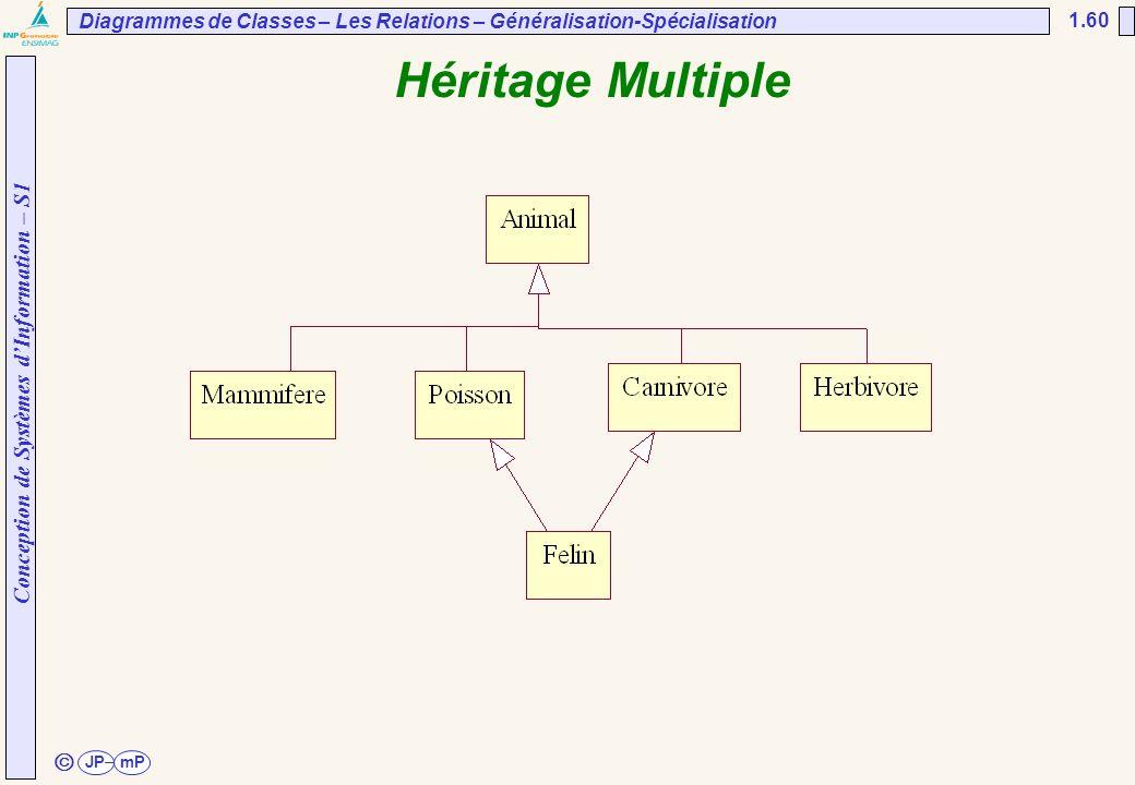 Conception de Systèmes d'Information – S1 JPmP 1.60 ã Héritage Multiple Diagrammes de Classes – Les Relations – Généralisation-Spécialisation