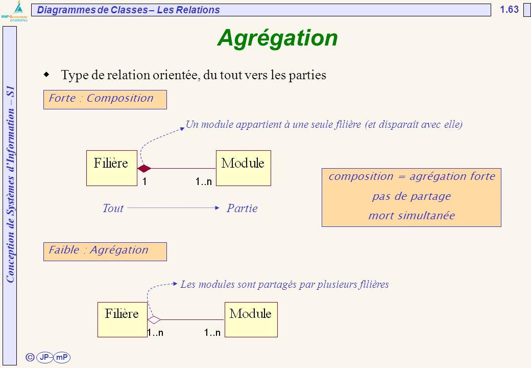 Conception de Systèmes d'Information – S1 JPmP 1.63 ã Diagrammes de Classes – Les Relations  Type de relation orientée, du tout vers les parties Fort