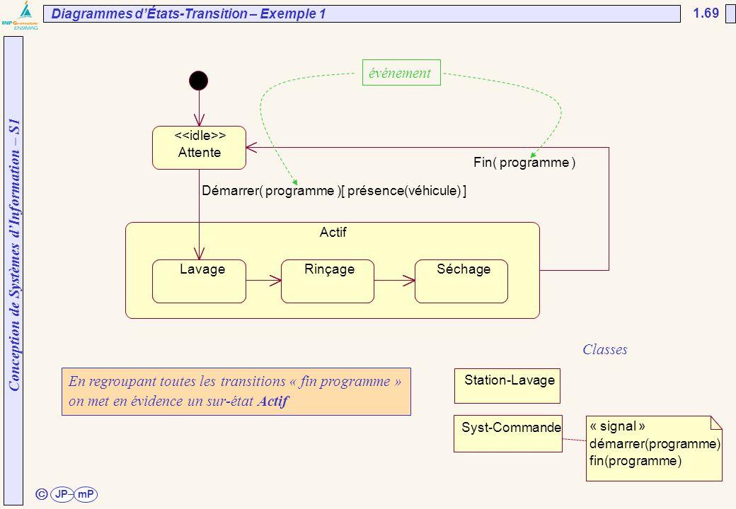 Conception de Systèmes d'Information – S1 JPmP 1.69 ã En regroupant toutes les transitions « fin programme » on met en évidence un sur-état Actif évén