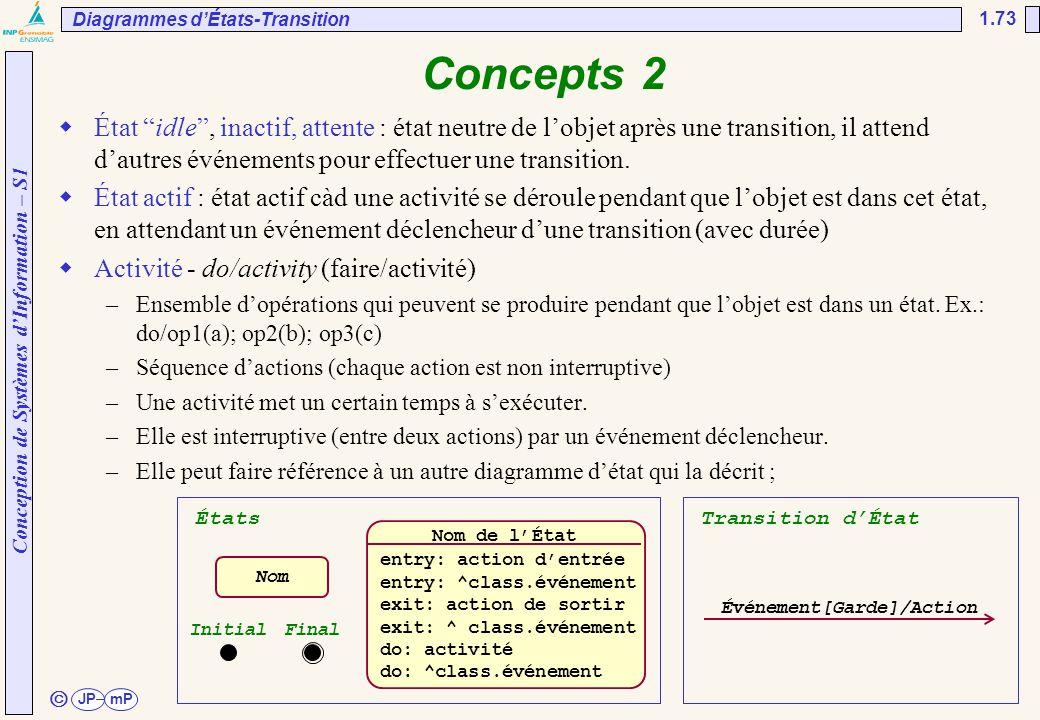"""Conception de Systèmes d'Information – S1 JPmP 1.73 ã Concepts 2  État """"idle"""", inactif, attente : état neutre de l'objet après une transition, il att"""