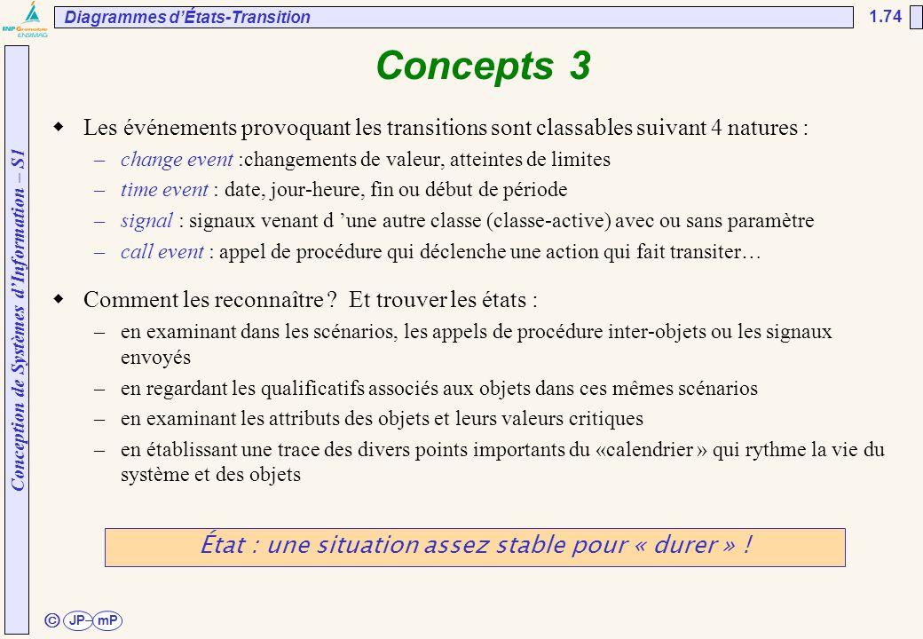 Conception de Systèmes d'Information – S1 JPmP 1.74 ã Concepts 3  Les événements provoquant les transitions sont classables suivant 4 natures : –chan