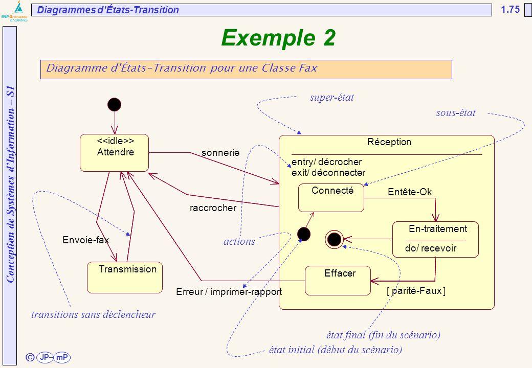 Conception de Systèmes d'Information – S1 JPmP 1.75 ã Exemple 2 Diagramme d'États-Transition pour une Classe Fax Diagrammes d'États-Transition super-é