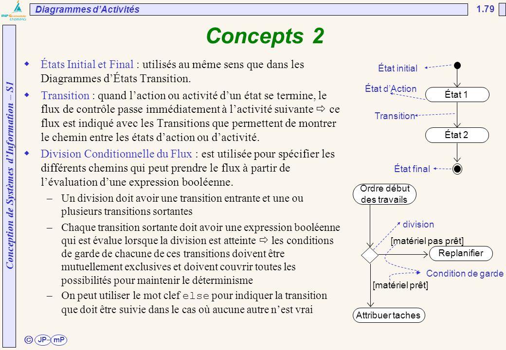 Conception de Systèmes d'Information – S1 JPmP 1.79 ã Concepts 2  États Initial et Final : utilisés au même sens que dans les Diagrammes d'États Tran