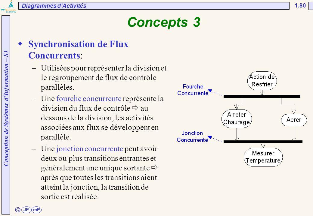 Conception de Systèmes d'Information – S1 JPmP 1.80 ã Concepts 3  Synchronisation de Flux Concurrents: –Utilisées pour représenter la division et le