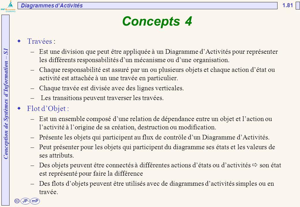 Conception de Systèmes d'Information – S1 JPmP 1.81 ã Concepts 4  Travées : –Est une division que peut être appliquée à un Diagramme d'Activités pour