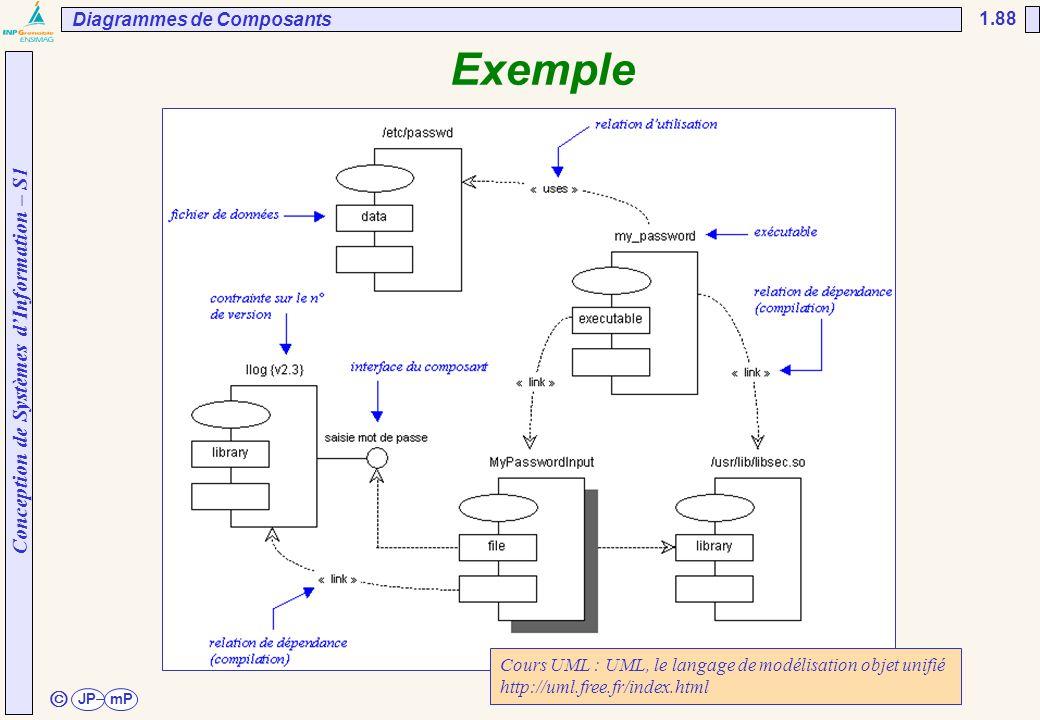 Conception de Systèmes d'Information – S1 JPmP 1.88 ã Exemple Diagrammes de Composants Cours UML : UML, le langage de modélisation objet unifié http:/