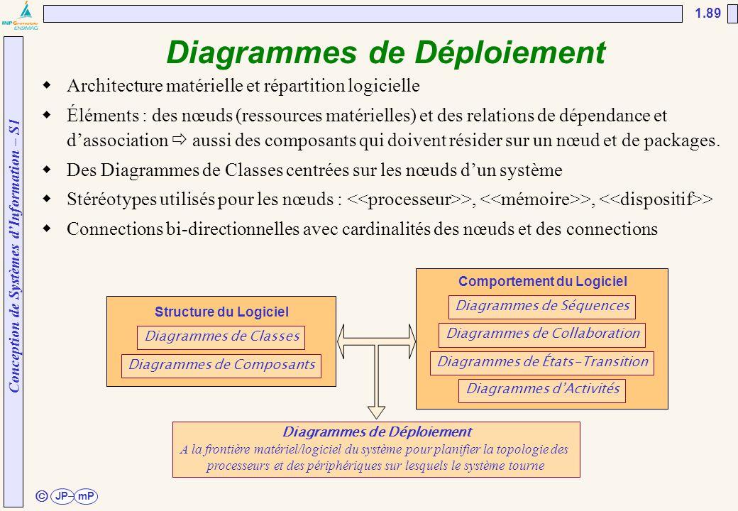Conception de Systèmes d'Information – S1 JPmP 1.89 ã Diagrammes de Déploiement  Architecture matérielle et répartition logicielle  Éléments : des n