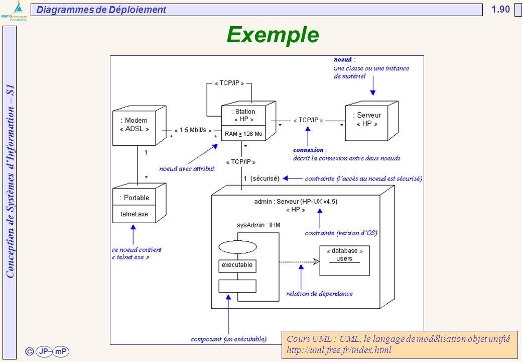 Conception de Systèmes d'Information – S1 JPmP 1.90 ã Exemple Diagrammes de Déploiement Cours UML : UML, le langage de modélisation objet unifié http: