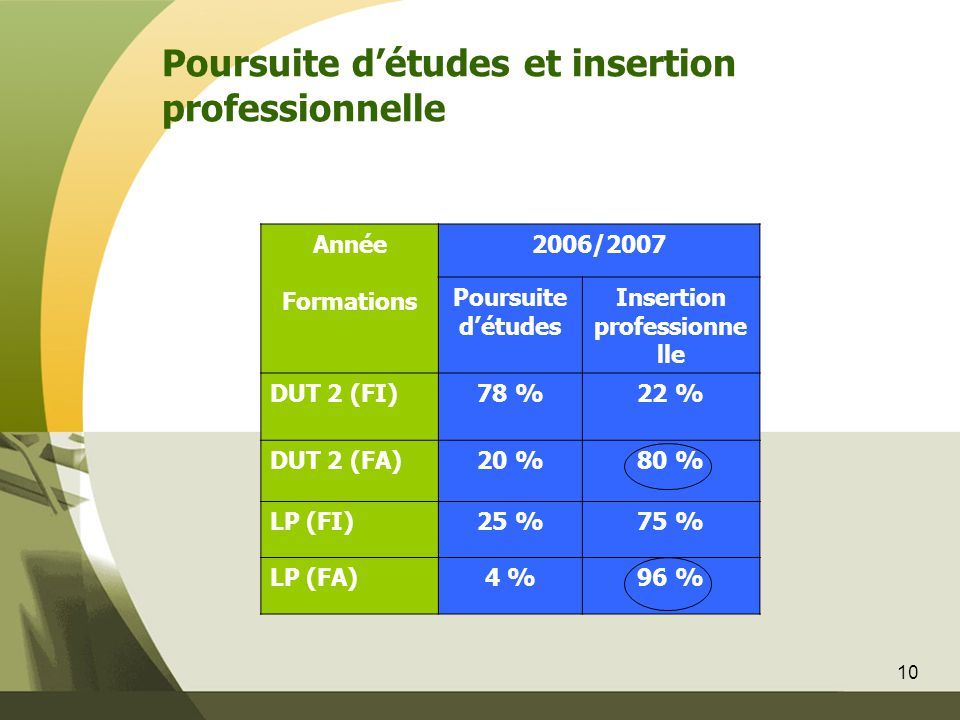 10 Poursuite d'études et insertion professionnelle Année Formations 2006/2007 Poursuite d'études Insertion professionne lle DUT 2 (FI)78 %22 % DUT 2 (FA)20 %80 % LP (FI)25 %75 % LP (FA)4 %96 %
