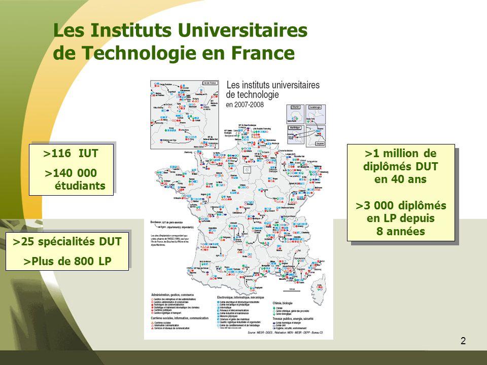 2 >116 IUT >140 000 étudiants >116 IUT >140 000 étudiants >25 spécialités DUT >Plus de 800 LP >25 spécialités DUT >Plus de 800 LP >1 million de diplômés DUT en 40 ans >3 000 diplômés en LP depuis 8 années >1 million de diplômés DUT en 40 ans >3 000 diplômés en LP depuis 8 années Les Instituts Universitaires de Technologie en France