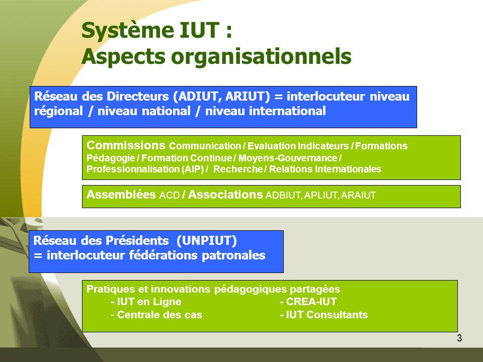 3 Réseau des Directeurs (ADIUT, ARIUT) = interlocuteur niveau régional / niveau national / niveau international Réseau des Présidents (UNPIUT) = inter