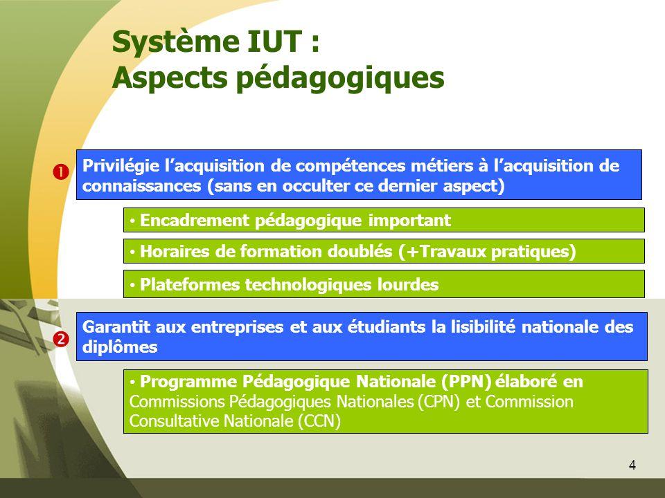4 Système IUT : Aspects pédagogiques • Programme Pédagogique Nationale (PPN) élaboré en Commissions Pédagogiques Nationales (CPN) et Commission Consul