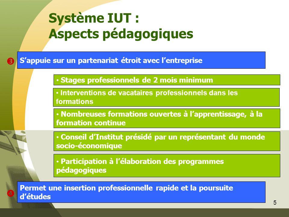 5 • Participation à l'élaboration des programmes pédagogiques • Conseil d'Institut présidé par un représentant du monde socio-économique S'appuie sur