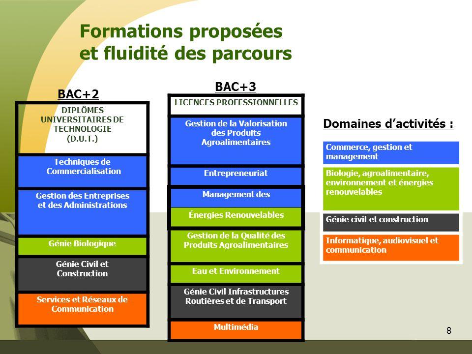 8 Formations proposées et fluidité des parcours DIPLÔMES UNIVERSITAIRES DE TECHNOLOGIE (D.U.T.) Techniques de Commercialisation Gestion des Entreprise
