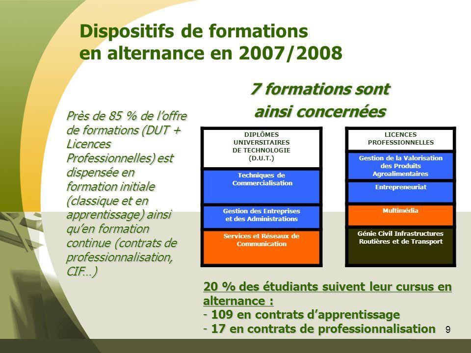 9 Dispositifs de formations en alternance en 2007/2008 DIPLÔMES UNIVERSITAIRES DE TECHNOLOGIE (D.U.T.) Techniques de Commercialisation Gestion des Ent