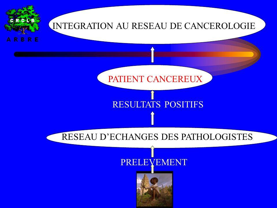 PRELEVEMENT RESEAU D'ECHANGES DES PATHOLOGISTES RESULTATS POSITIFS PATIENT CANCEREUX INTEGRATION AU RESEAU DE CANCEROLOGIE