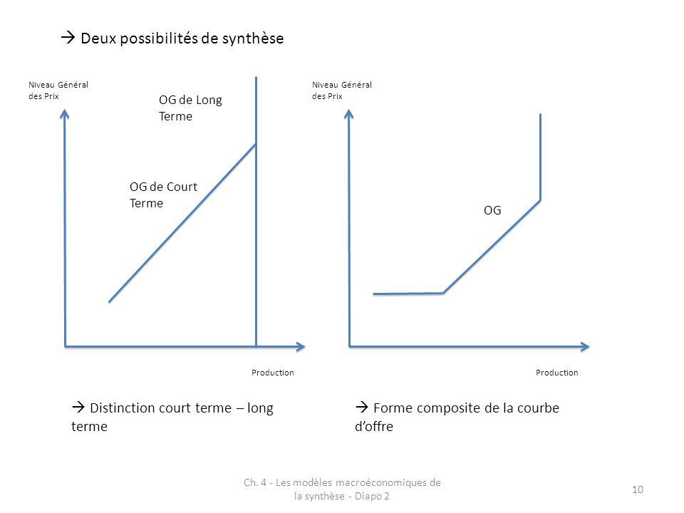 Ch. 4 - Les modèles macroéconomiques de la synthèse - Diapo 2 10  Deux possibilités de synthèse Niveau Général des Prix Production OG de Court Terme