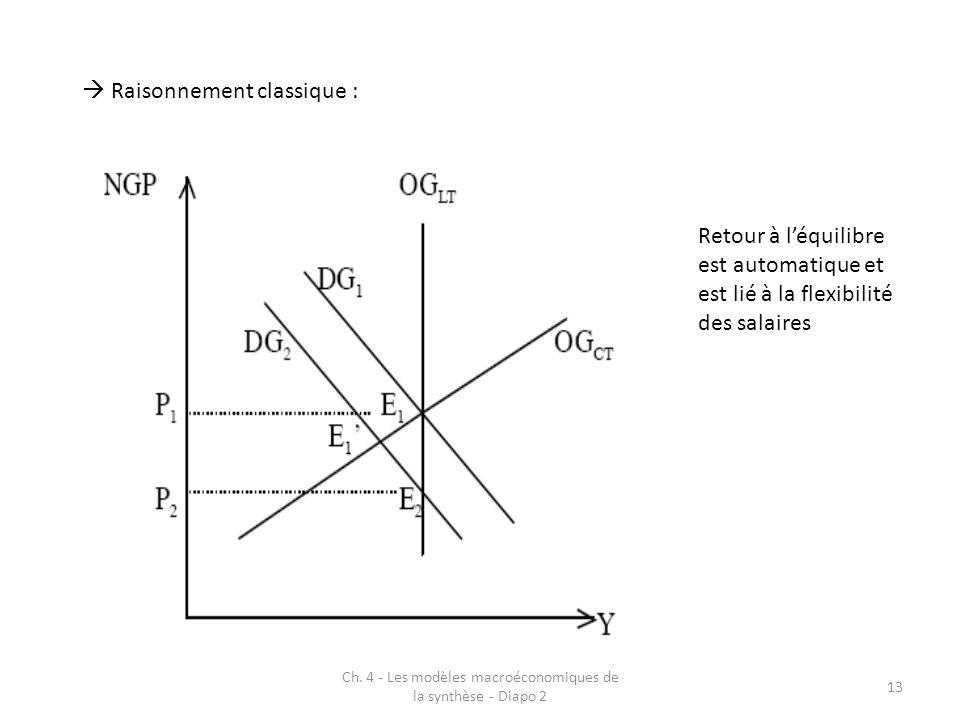 Ch. 4 - Les modèles macroéconomiques de la synthèse - Diapo 2 13  Raisonnement classique : Retour à l'équilibre est automatique et est lié à la flexi