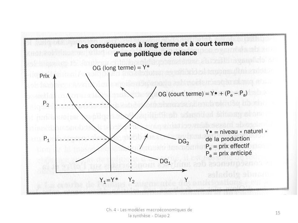 Ch. 4 - Les modèles macroéconomiques de la synthèse - Diapo 2 15
