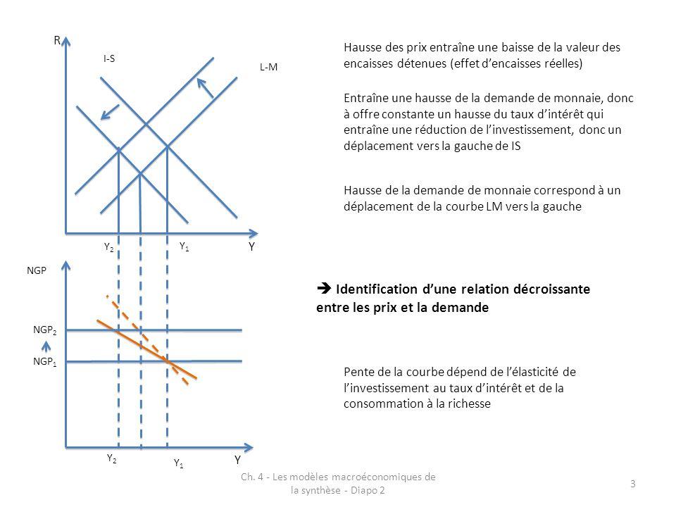 Ch. 4 - Les modèles macroéconomiques de la synthèse - Diapo 2 3 I-S L-M R Y NGP Y Hausse des prix entraîne une baisse de la valeur des encaisses déten