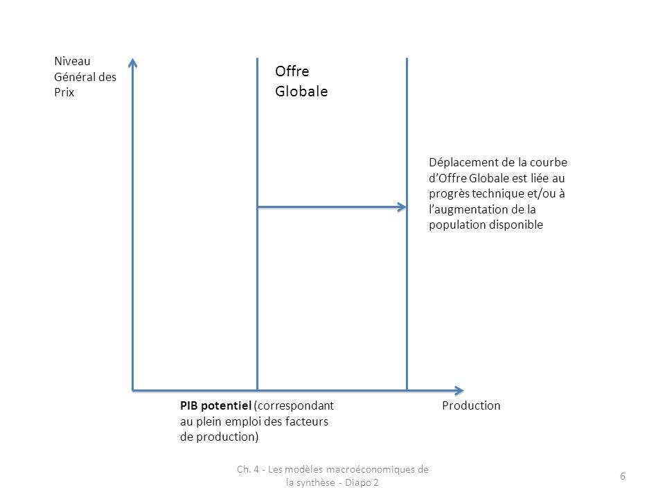 Ch. 4 - Les modèles macroéconomiques de la synthèse - Diapo 2 6 Production Niveau Général des Prix Offre Globale PIB potentiel (correspondant au plein