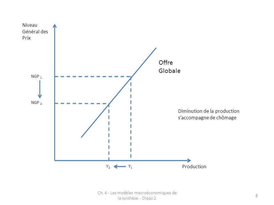 Ch. 4 - Les modèles macroéconomiques de la synthèse - Diapo 2 8 Production Niveau Général des Prix Offre Globale NGP 1 NGP 2 Y1Y1 Y2Y2 Diminution de l