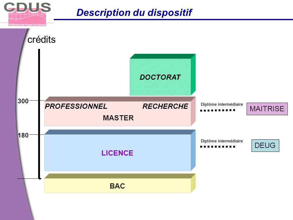 Trois schémas possibles LICENCE = Master recherche = Master professionnel Arrêté du 25 avril 2002 relatif aux études doctorales: Le volume horaire des enseignements est plafonné à 160 heures pour le DEA et pour la période correspondante du master recherche.
