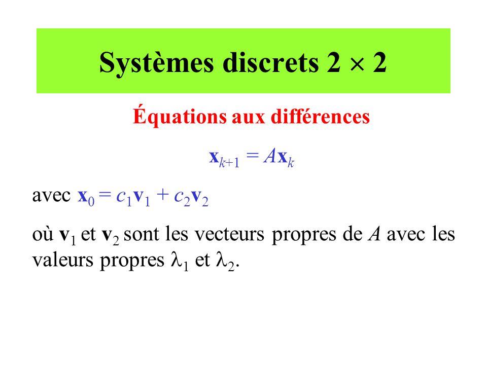Systèmes discrets 2  2 (suite) x 1 = Ax 0 = A(c 1 v 1 + c 2 v 2 ) = c 1  1 v 1 + c 2  2 v 2 x 2 = Ax 1 = A(c 1  1 v 1 + c 2  2 v 2 ) = c 1 (  1 ) 2 v 1 + c 2 (  2 ) 2 v 2 En général: x k = c 1 (  1 ) k v 1 + c 2 (  2 ) k v 2