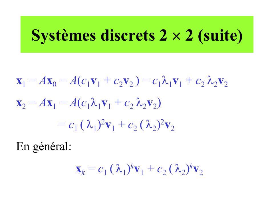 Systèmes discrets 2  2 (suite) x 1 = Ax 0 = A(c 1 v 1 + c 2 v 2 ) = c 1  1 v 1 + c 2  2 v 2 x 2 = Ax 1 = A(c 1  1 v 1 + c 2  2 v 2 ) = c 1 (  1