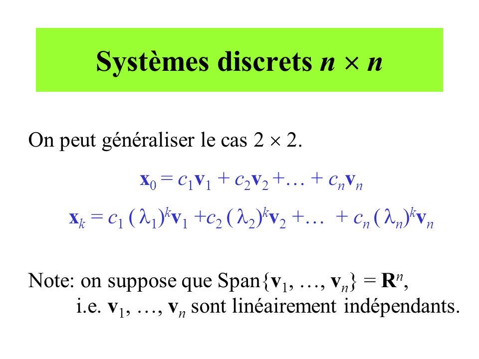 Systèmes discrets n  n On peut généraliser le cas 2  2. x 0 = c 1 v 1 + c 2 v 2 +… + c n v n x k = c 1 (  1 ) k v 1 +c 2 (  2 ) k v 2 +… + c n ( 