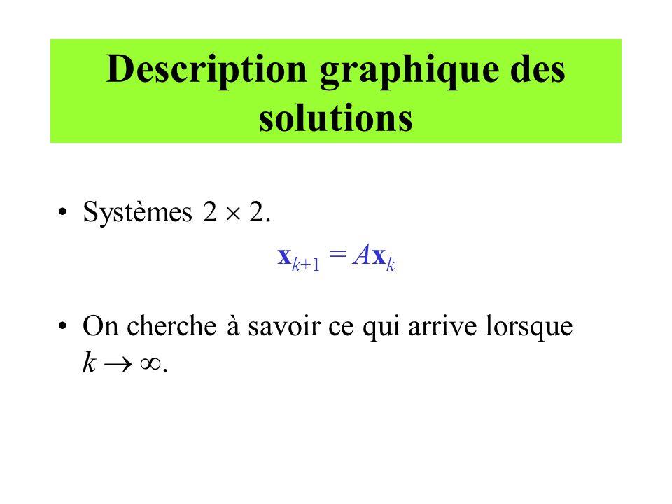 Description graphique des solutions •Systèmes 2  2. x k+1 = Ax k •On cherche à savoir ce qui arrive lorsque k  .