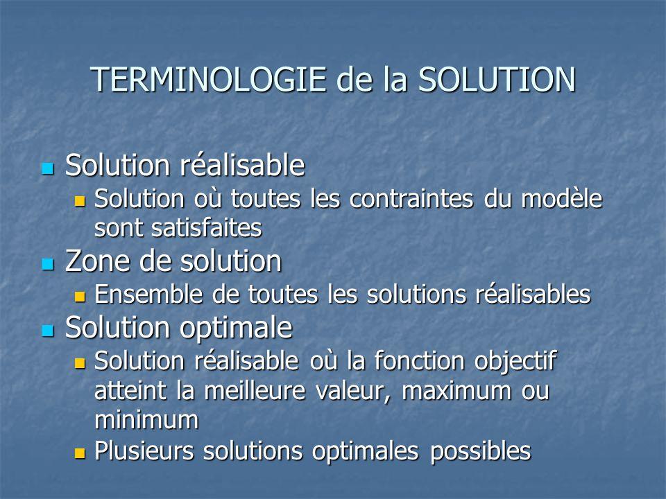TERMINOLOGIE de la SOLUTION  Solution réalisable  Solution où toutes les contraintes du modèle sont satisfaites  Zone de solution  Ensemble de tou
