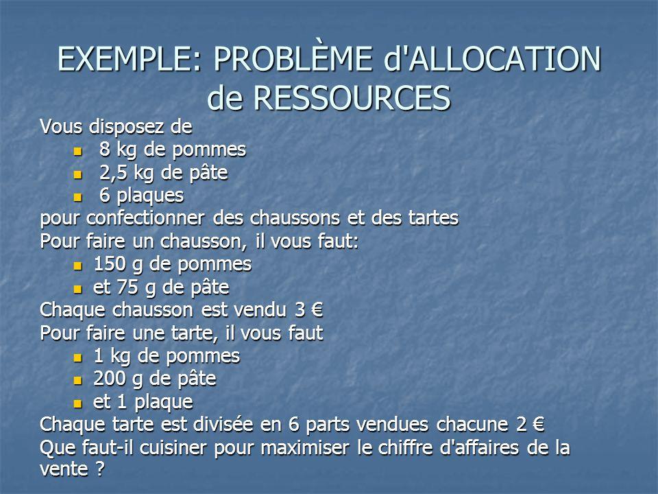 PROBLÈME d ALLOCATION de RESSOURCES Définissons 2 variables de décision  x 1 : le nombre de chaussons confectionnés  x 2 : le nombre de tartes confectionnées Le chiffre d'affaires associé à une production (x 1 ; x 2 ) est z = 3x 1 + (6 x 2)x 2 = 3x 1 + 12x 2 Il ne faut pas utiliser plus de ressources que disponibles  150x 1 + 1000x 2  8000 (pommes)  75x 1 + 200x 2  2500 (pâte)  x 2  6 (plaques) On ne peut pas cuisiner des quantités négatives : x 1 et x 2  0